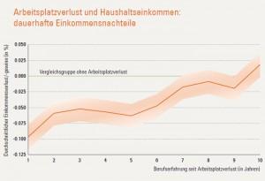 Durchschnittliche Einkommensverluste in %, hier: ca. –10 % im ersten Jahr nach Arbeitsplatzverlust (mittlere Linie), vollständige Erholung des Haushaltseinkommens erst nach acht bis zehn Jahren. Grafik: Kiefer