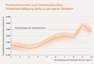 Durchschnittliche Einkommensverluste in %, hier: ca. – 6 % im ersten Jahr auf einem neuen Arbeitsplatz (mittlere Linie), vollständige Erholung des Erwerbseinkommens erst nach neun bis zehn Jahren. Grafik: Kiefer