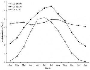 Durchschnittliche Sonneneinstrahlung in Trondheim (Breitengrad 64 N), Kansas City (Breitengrad 39,1 N) und äquatornahen Breiten.. [2]
