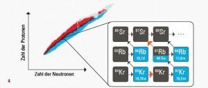Nuklidkarte. Stabile Kerne sind in schwarz dargestellt, instabile Kerne in Rot, Blau und Grau. Rechts: Ausschnitt aus der Nuklidkarte rund um Krypton (Kr), Rubidium (Rb) und Strontium (Sr). Grafik: AG Reifarth