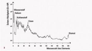 Die solare Häufigkeit der Elemente. Grafik: AG Reifarth