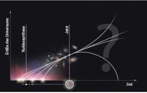 Wohin entwickelt sich das Universum? Mario Weigand