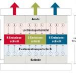 Schematischer Aufbau eines OLEDs. © Grafik: D. Jung-Zulauf