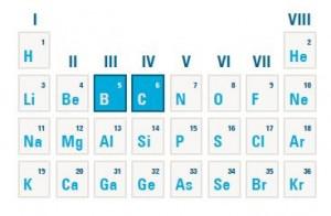 Kohlenstoff (C) und Silizium (Si) sind Grundstoffe der Halbleitertechnik und werden in die 4. Hauptgruppe des Periodensystems eingeordnet. Die Elemente links und rechts der 4. Hauptgruppe lassen sich nutzen, um die elektronischen Eigenschaften von Halbleitermaterialien zu modifizieren. © Grafik: D. Jung-Zulauf