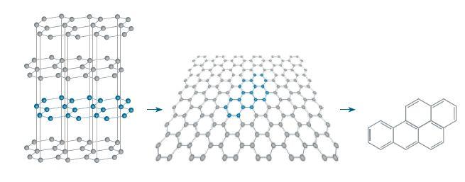 """Graphit, eine Modifikation des Kohlenstoffs, besteht aus Schichten bienenwabenförmig angeordneter Kohlenstoffatome (links). Als Graphen bezeichnet man eine einzelne dieser Schichten, die eine makroskopische Ausdehnung besitzt (Mitte). Ausschnitte aus Graphenschichten (rechts) existieren in vielfältigen Formen und werden """"Polyzyklische Aromatische Kohlenwasserstoffe"""" genannt. © Grafik: D. Jung-Zulauf"""