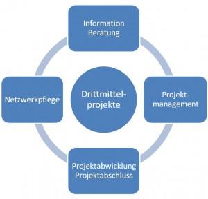 Aufgabenportfolio des Research Service Centers