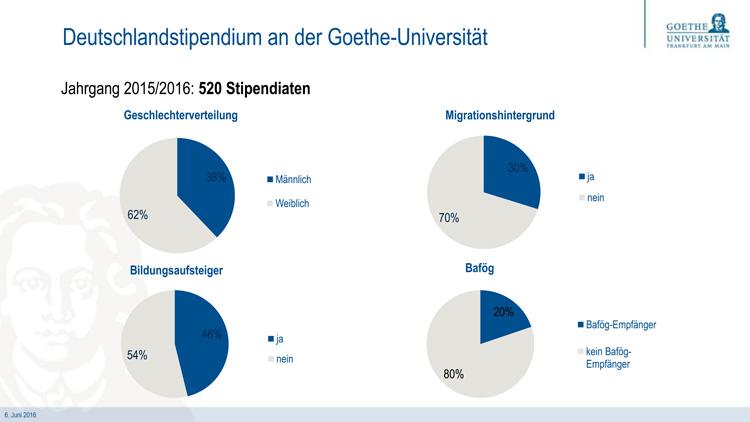 blog_GS_deutschlandstipendium02