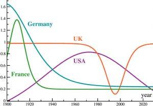 Chart: Claudius Gros, Goethe University